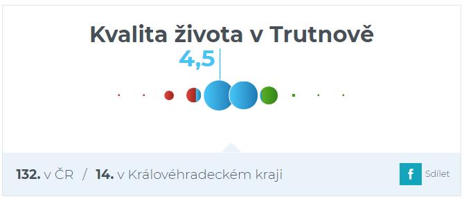 Srovnání Obce v datech - Trutnov